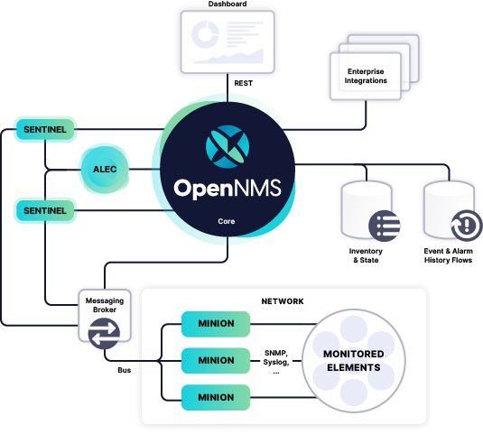 OpenNMS Components in their ecosystem