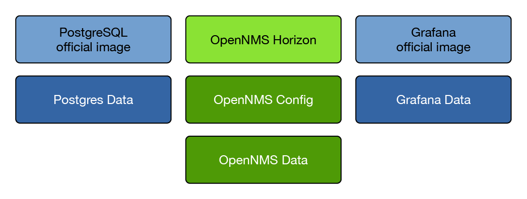 OpenNMS Docker Image – The OpenNMS Group, Inc